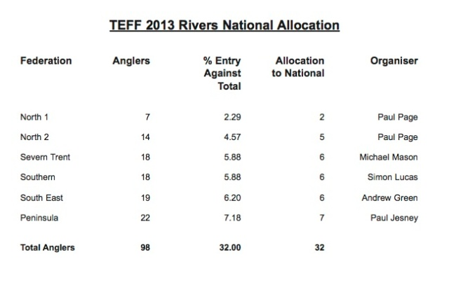 2013 Rivers Allocation