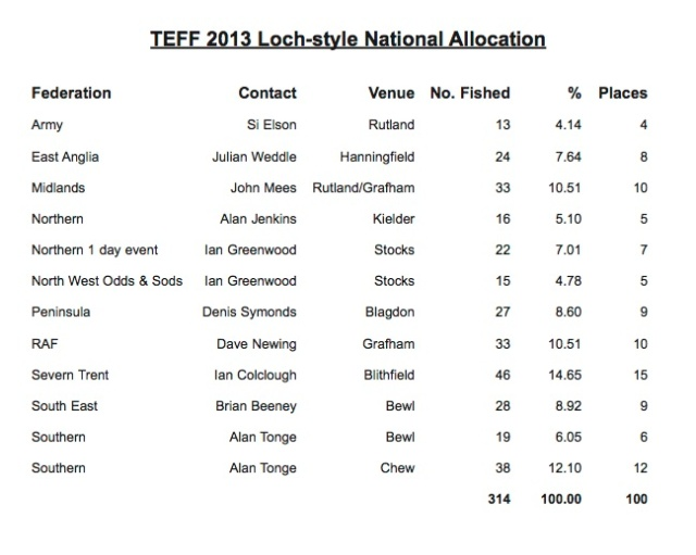 2013 Loch-style Allocation